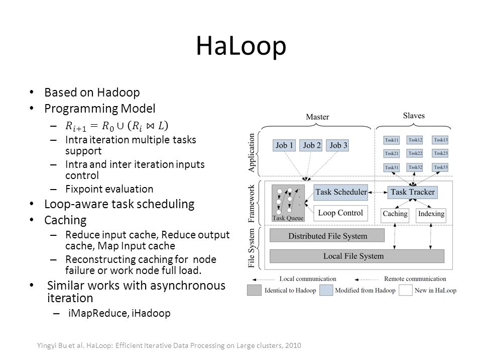 HaLoop Based on Hadoop Programming Model Loop-aware task scheduling