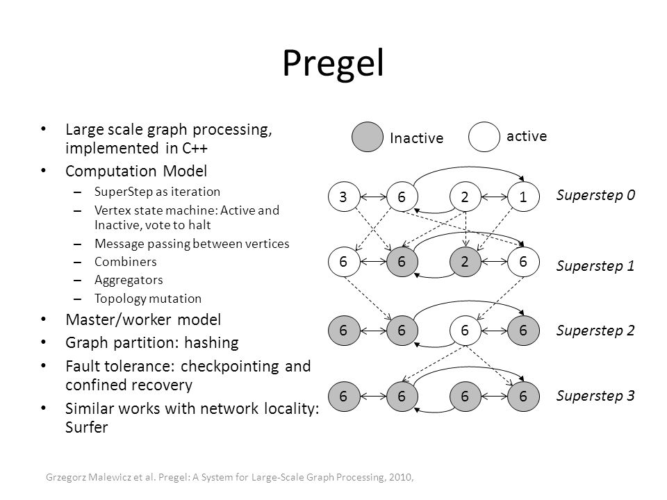 Pregel Large scale graph processing, implemented in C++