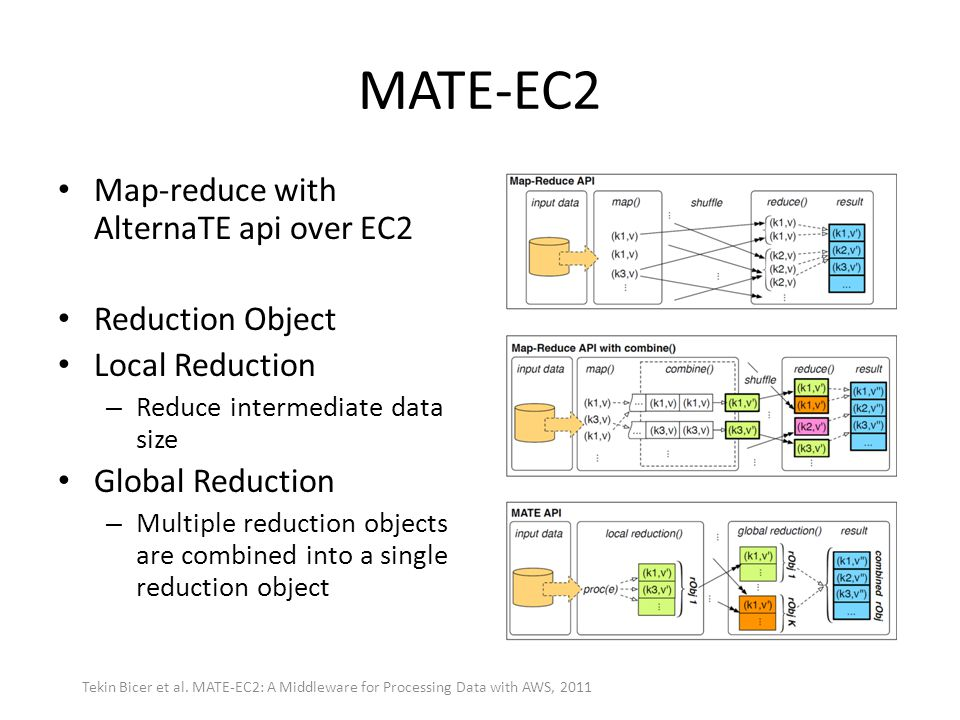 MATE-EC2 Map-reduce with AlternaTE api over EC2 Reduction Object