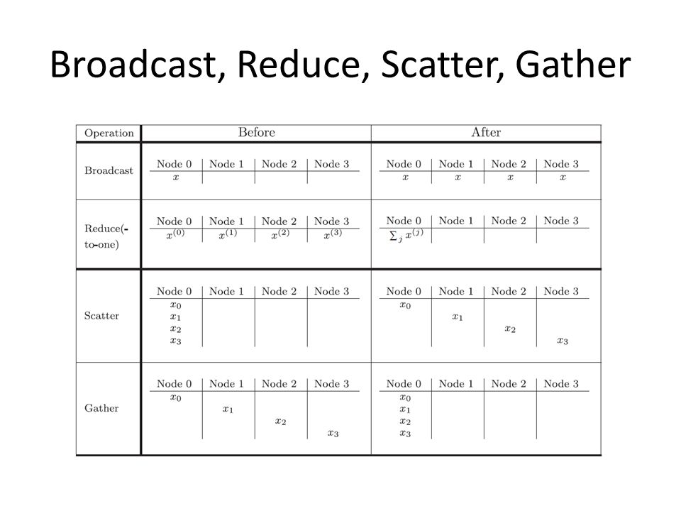 Broadcast, Reduce, Scatter, Gather
