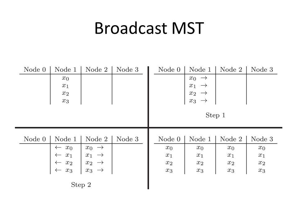Broadcast MST