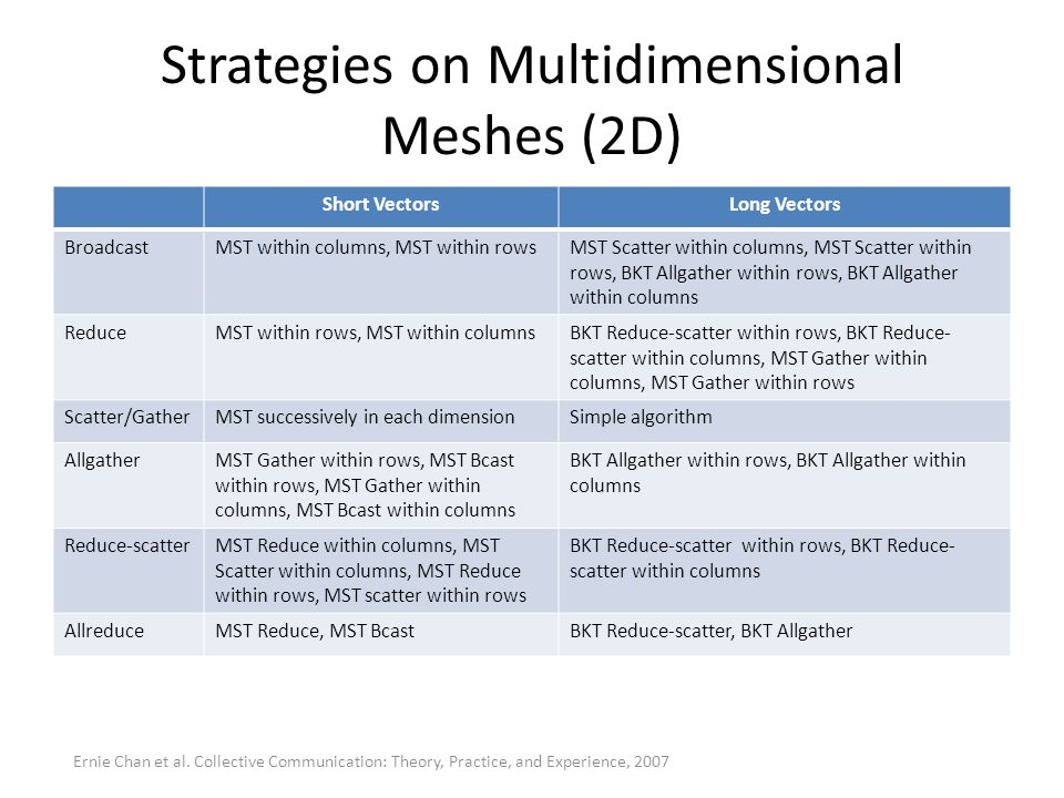 Strategies on Multidimensional Meshes (2D)