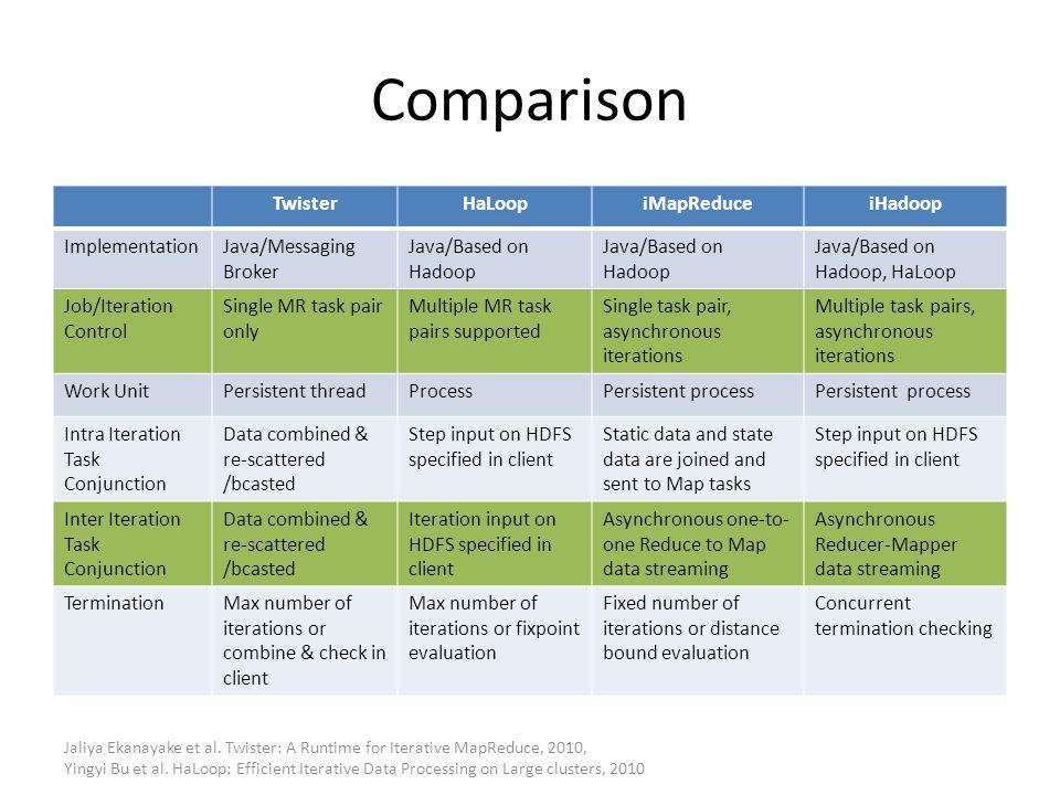Comparison Twister HaLoop iMapReduce iHadoop Implementation