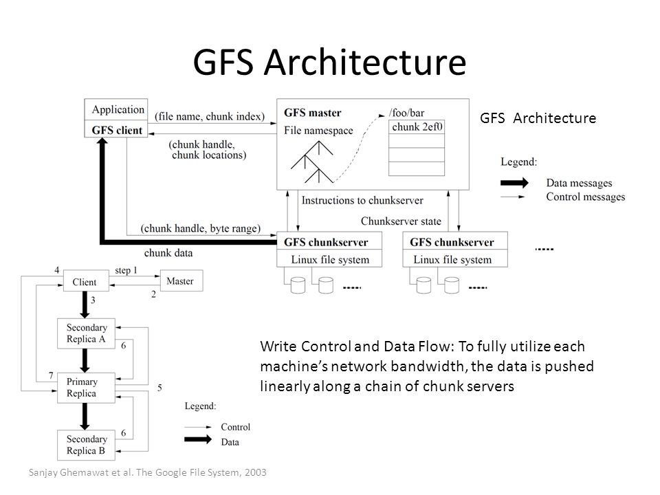 GFS Architecture GFS Architecture