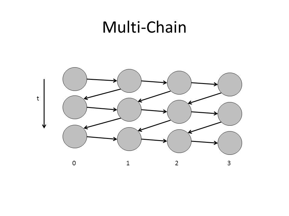 Multi-Chain 1 2 3 t
