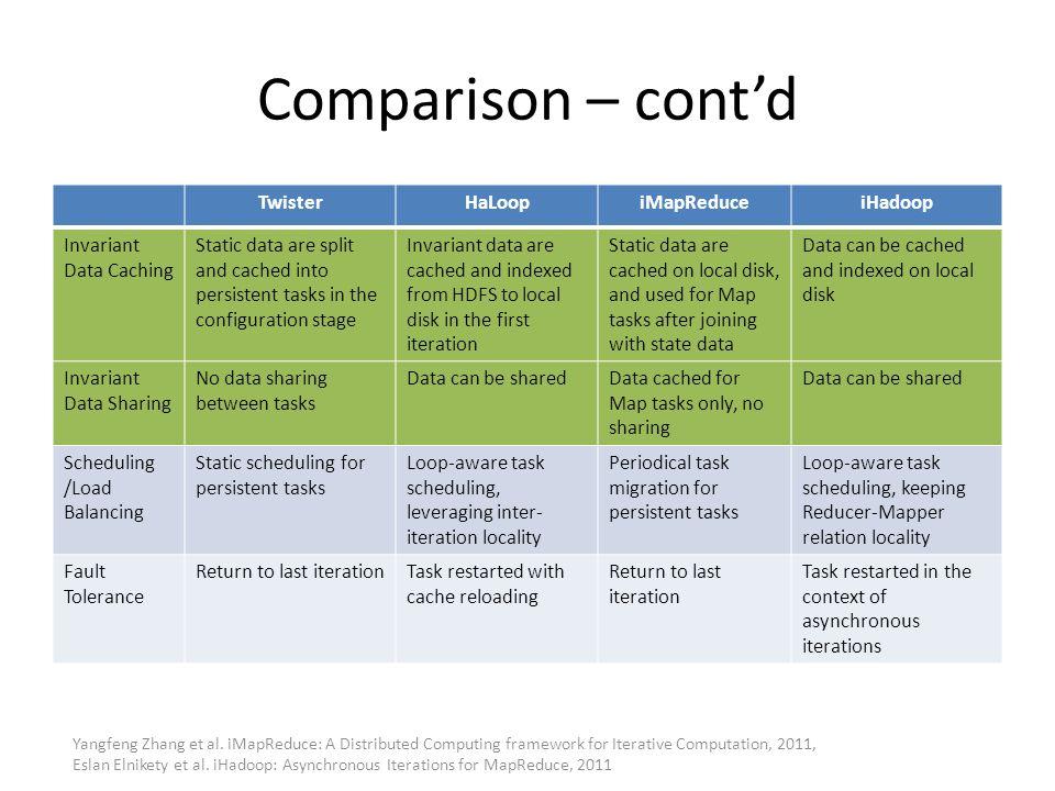 Comparison – cont'd Twister HaLoop iMapReduce iHadoop