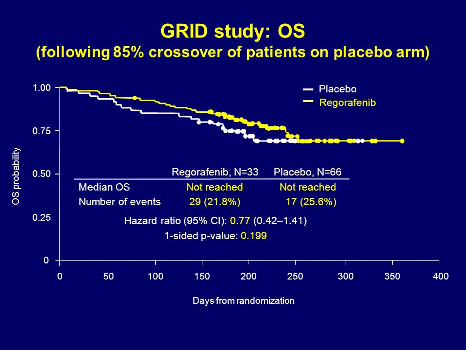 GRID study: OS (following 85% crossover of patients on placebo arm)