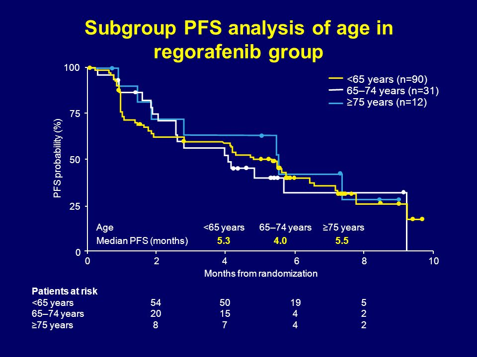 Subgroup PFS analysis of age in regorafenib group
