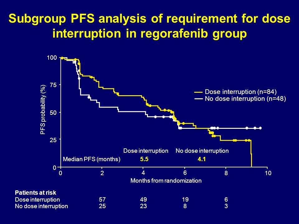 Subgroup PFS analysis of requirement for dose interruption in regorafenib group