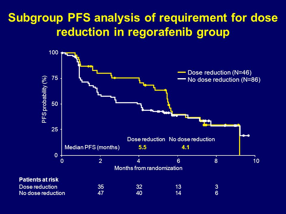 Subgroup PFS analysis of requirement for dose reduction in regorafenib group