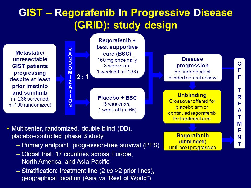 GIST – Regorafenib In Progressive Disease (GRID): study design