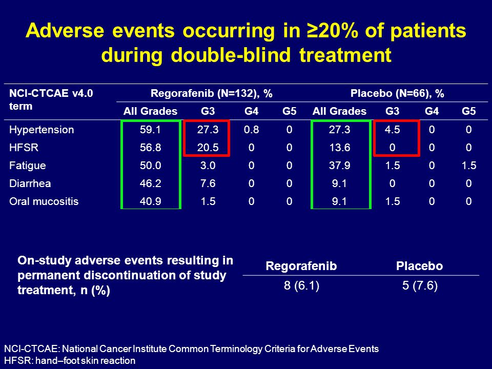 Adverse events occurring in ≥20% of patients during double-blind treatment