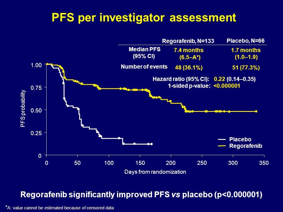 PFS per investigator assessment