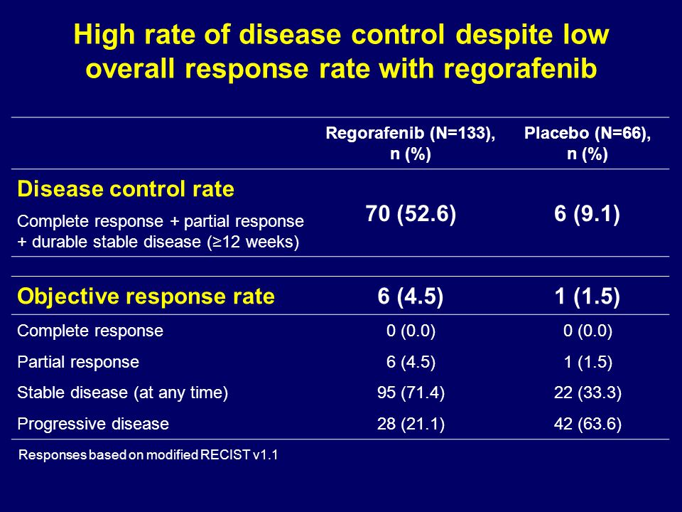 High rate of disease control despite low overall response rate with regorafenib