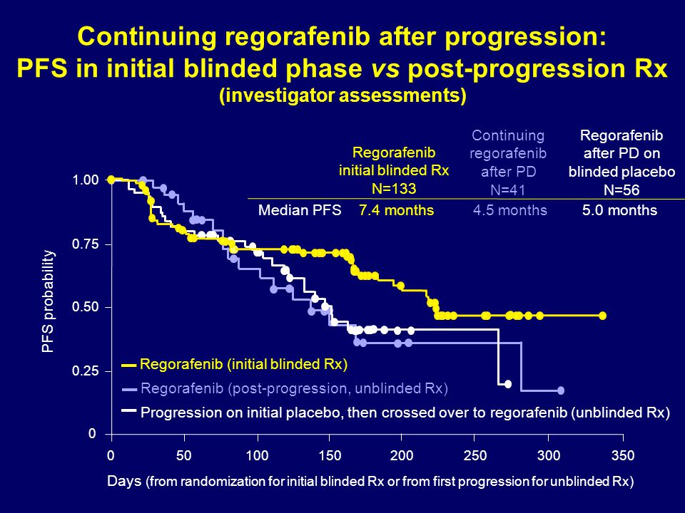 Continuing regorafenib after progression: PFS in initial blinded phase vs post-progression Rx (investigator assessments)