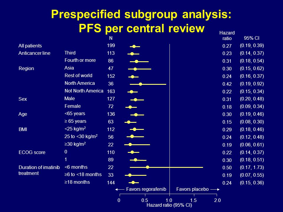 Prespecified subgroup analysis: PFS per central review