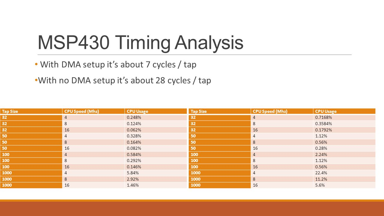 MSP430 Timing Analysis With DMA setup it's about 7 cycles / tap