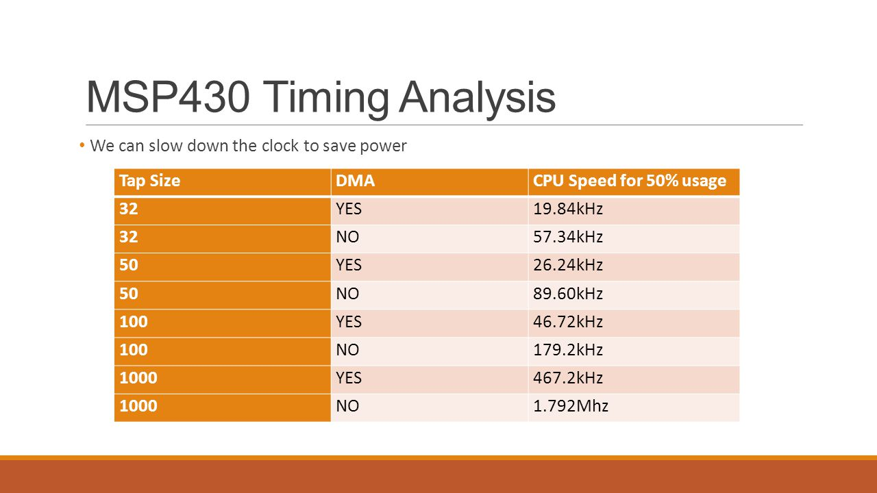 MSP430 Timing Analysis We can slow down the clock to save power