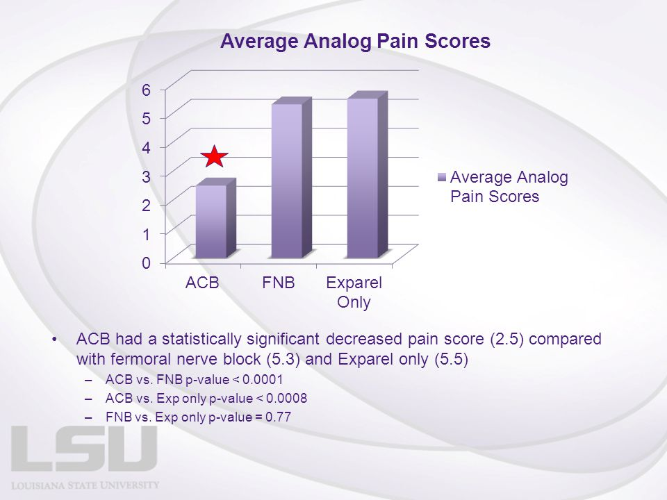 ACB had a statistically significant decreased pain score (2