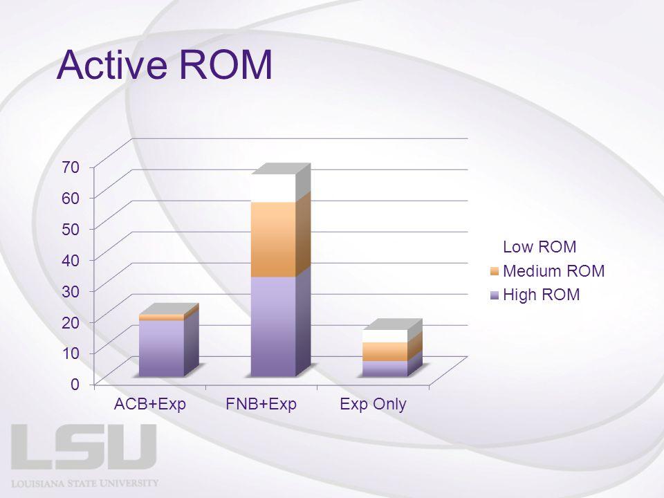 Active ROM