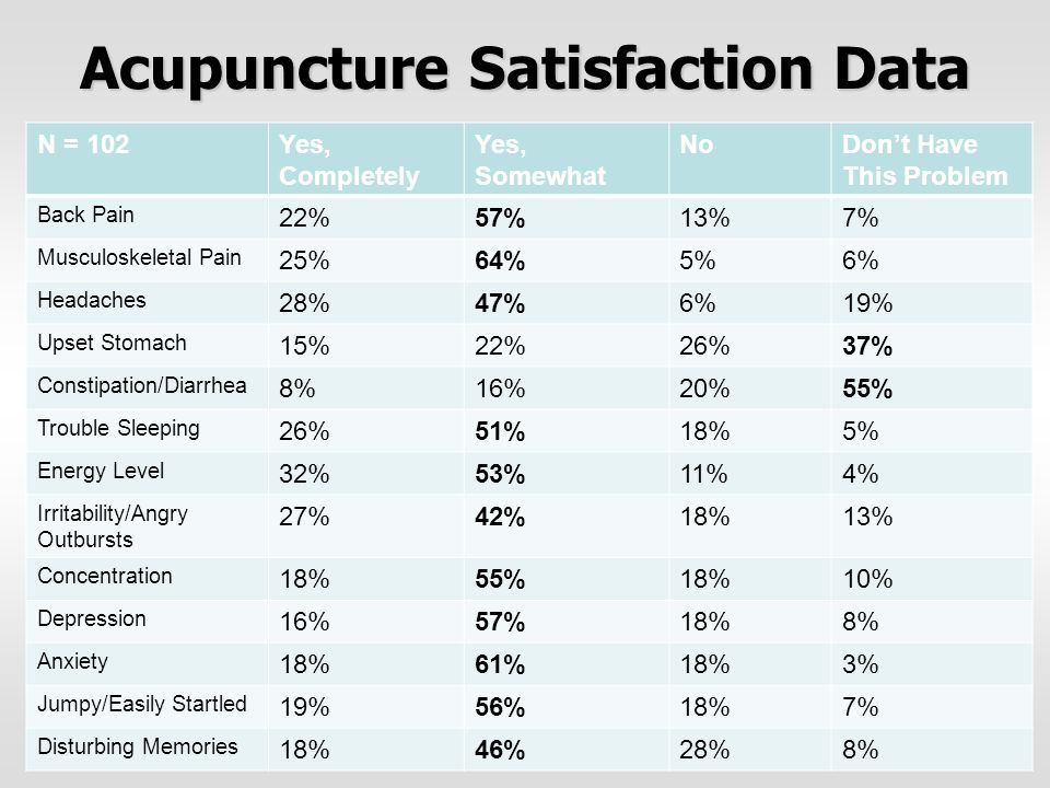 Acupuncture Satisfaction Data