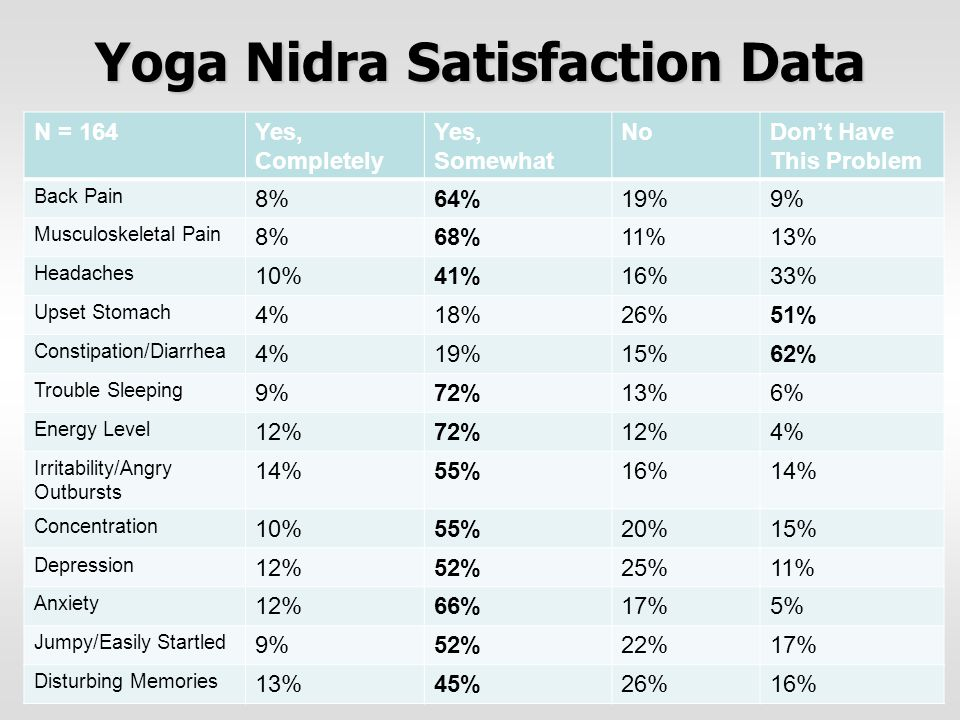 Yoga Nidra Satisfaction Data