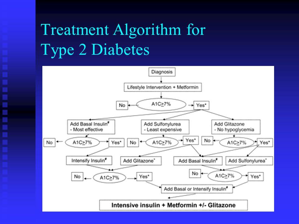 Treatment Algorithm for Type 2 Diabetes