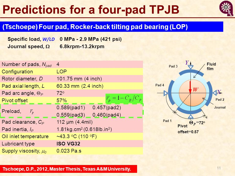 Predictions for a four-pad TPJB