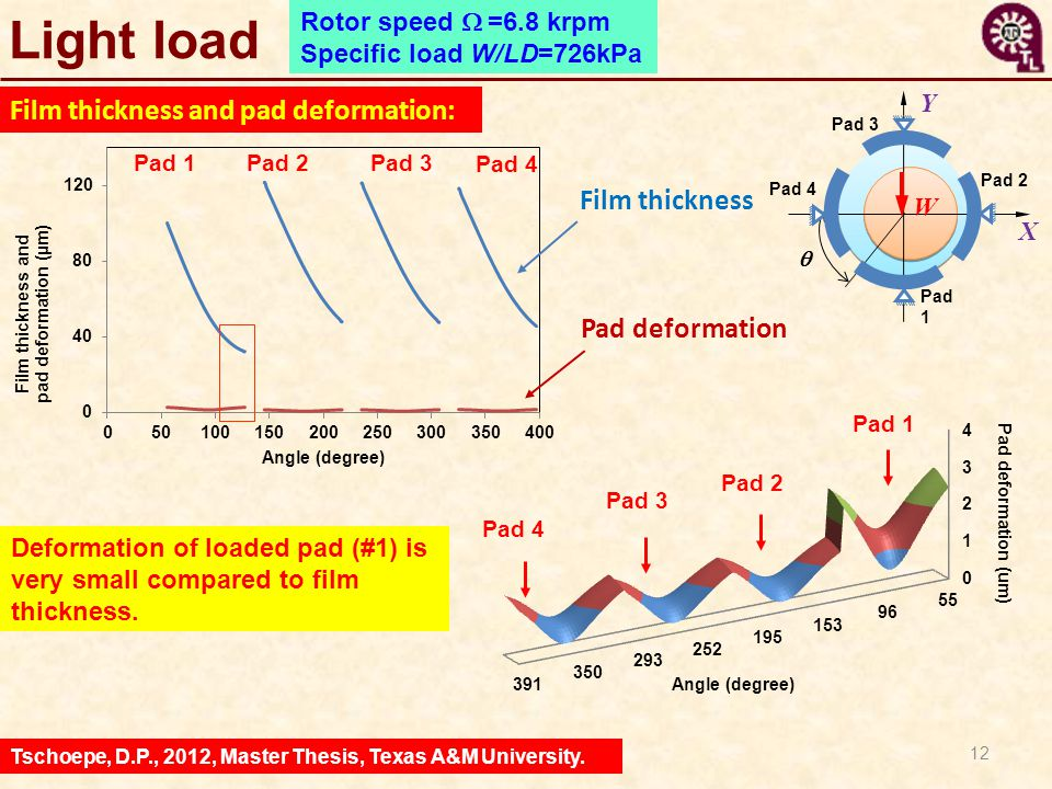 Light load Film thickness and pad deformation: Film thickness