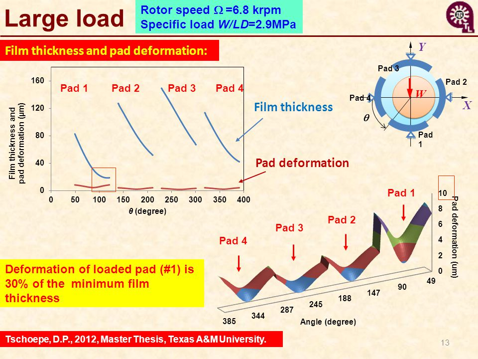 Large load Film thickness and pad deformation: Film thickness
