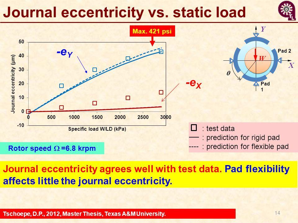Journal eccentricity vs. static load