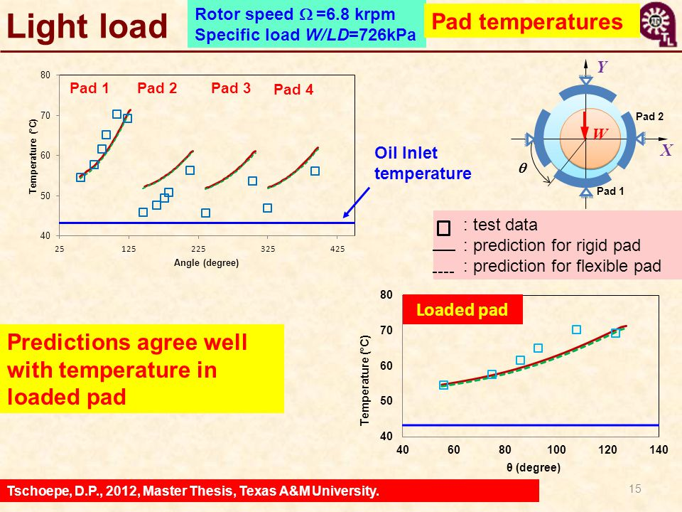 Light load Pad temperatures