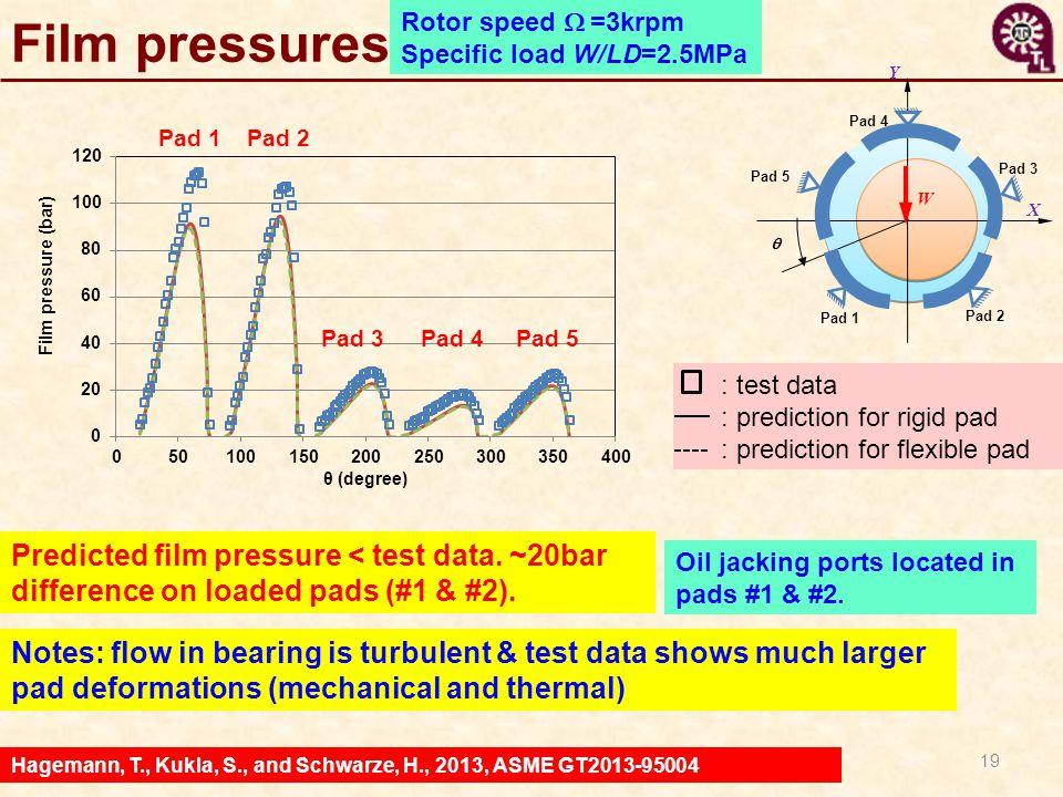 Film pressures Rotor speed W =3krpm. Specific load W/LD=2.5MPa. X. Y. q. Pad 3. Pad 2. Pad 4.