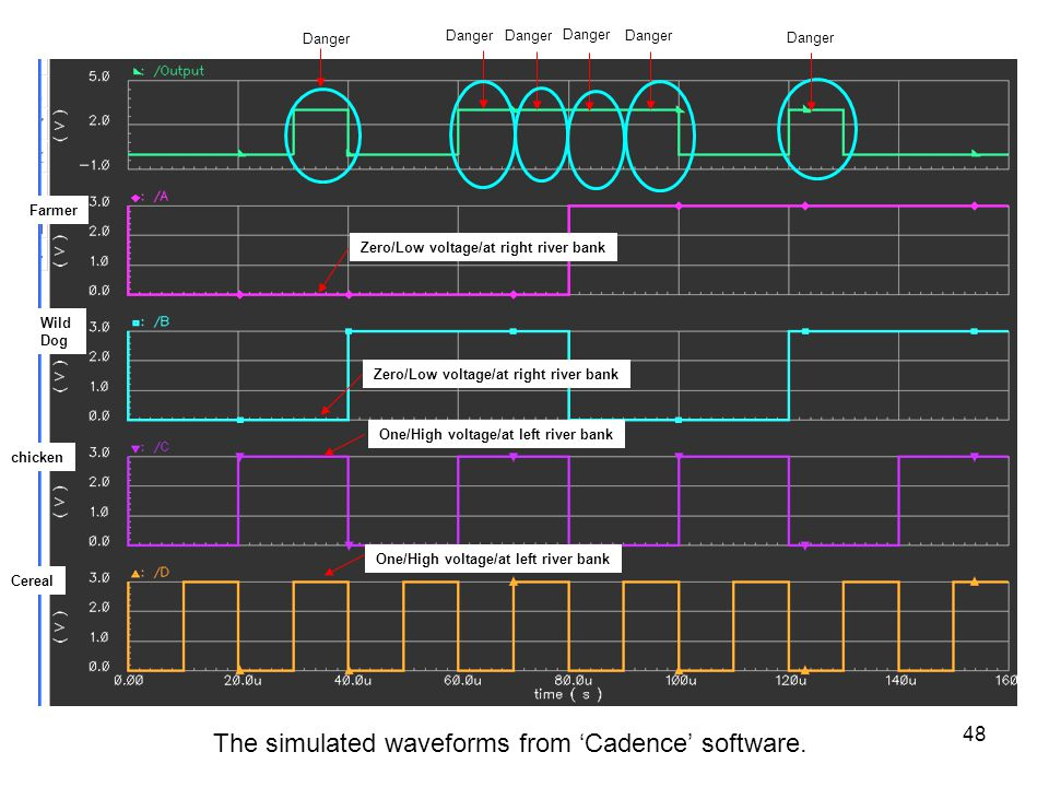 The simulated waveforms from 'Cadence' software.