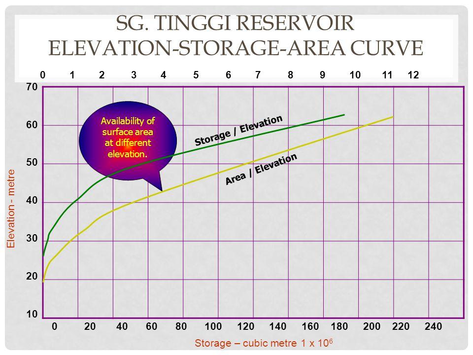 SG. TINGGI RESERVOIR Elevation-Storage-Area Curve