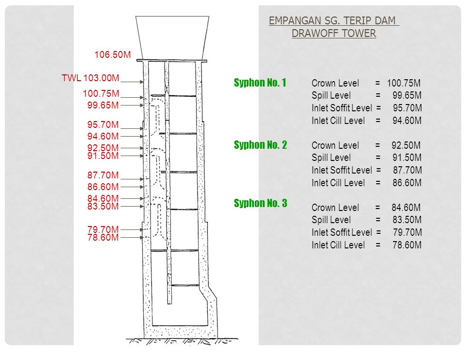 EMPANGAN SG. TERIP DAM DRAWOFF TOWER Syphon No. 1