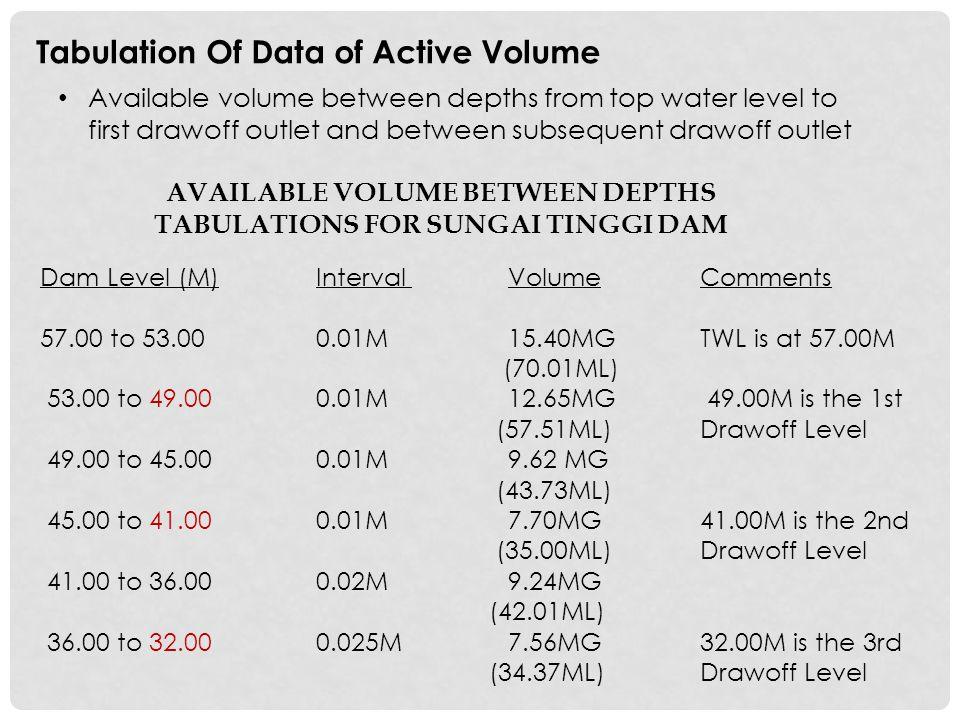 AVAILABLE VOLUME BETWEEN DEPTHS Tabulations for Sungai Tinggi Dam
