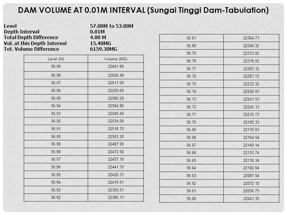 DAM VOLUME AT 0.01M INTERVAL (Sungai Tinggi Dam-Tabulation)