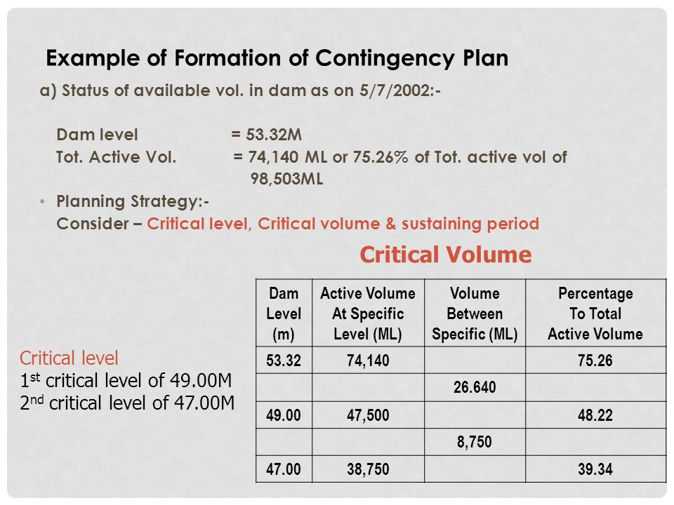 Example of Formation of Contingency Plan