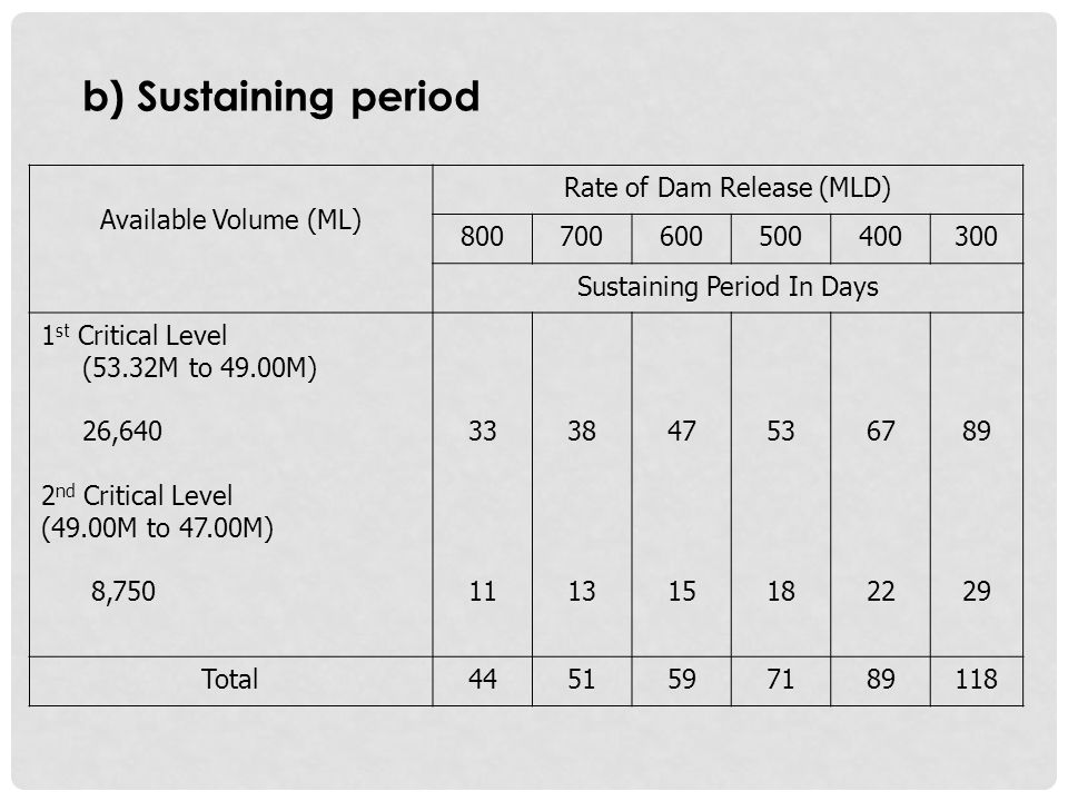 b) Sustaining period Available Volume (ML) Rate of Dam Release (MLD)