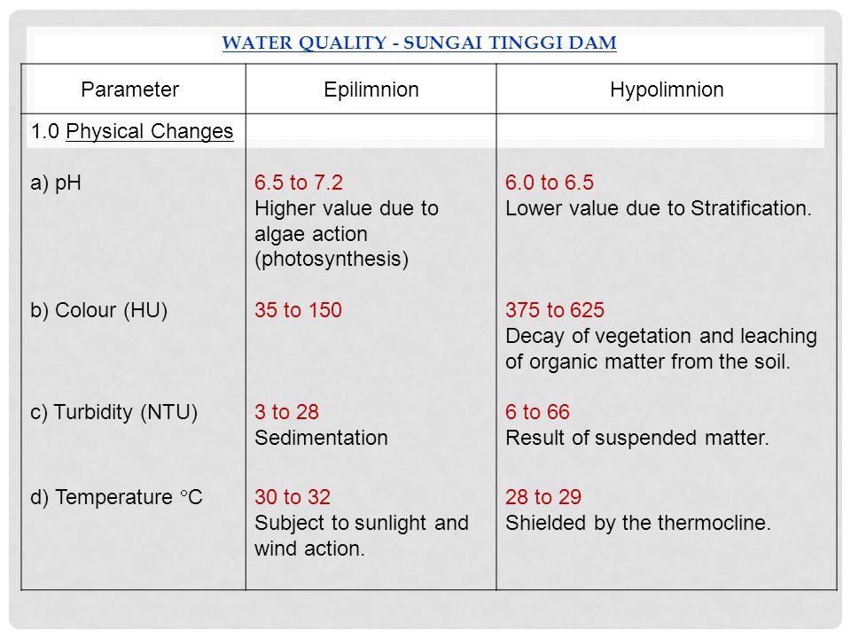 WATER QUALITY - Sungai Tinggi Dam