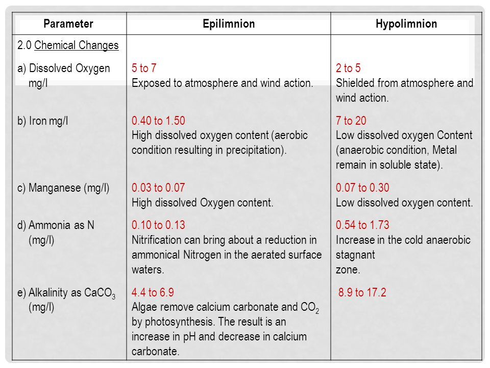 Parameter Epilimnion Hypolimnion