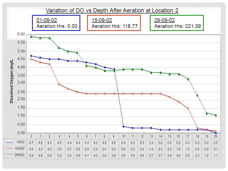 Variation of DO vs Depth After Aeration at Location 2