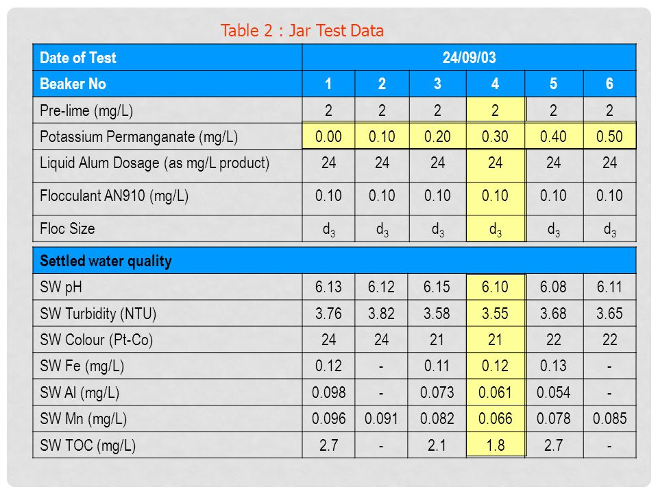 Table 2 : Jar Test Data Date of Test. 24/09/03. Beaker No. 1. 2. 3. 4. 5. 6. Pre-lime (mg/L)