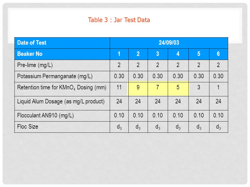 Table 3 : Jar Test Data Date of Test. 24/09/03. Beaker No. 1. 2. 3. 4. 5. 6. Pre-lime (mg/L)