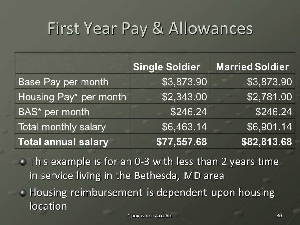 First Year Pay & Allowances