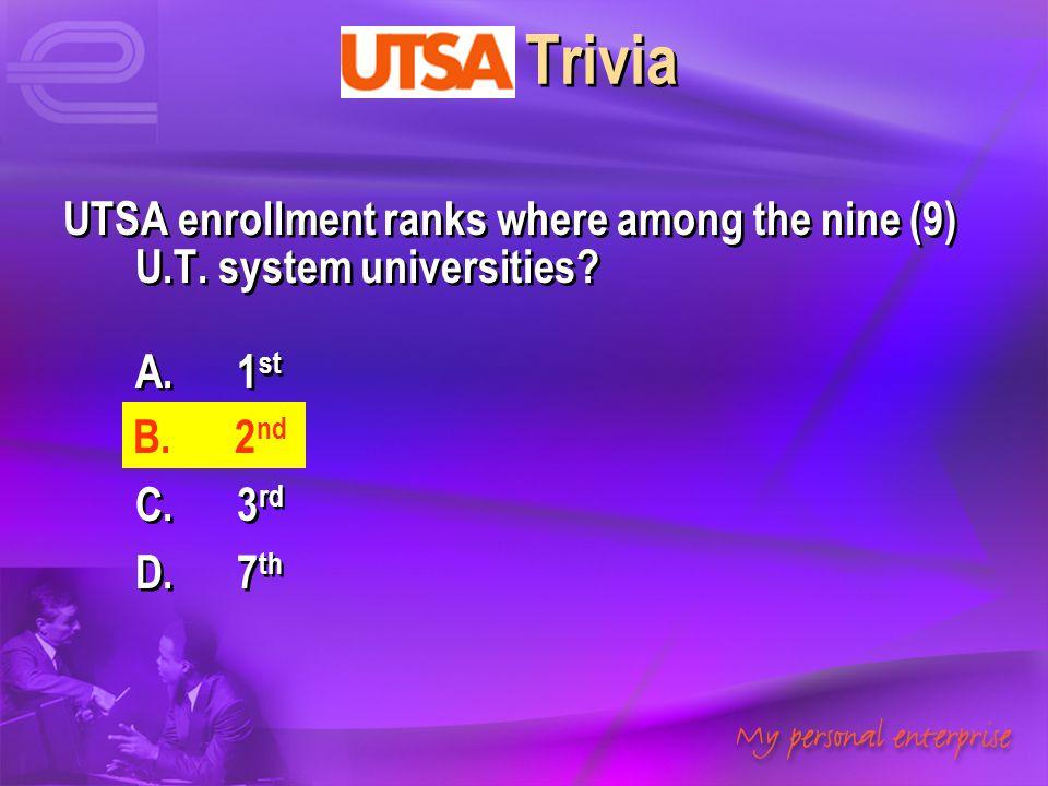 UTSA Trivia UTSA enrollment ranks where among the nine (9) U.T. system universities A. 1st. B. 2nd.