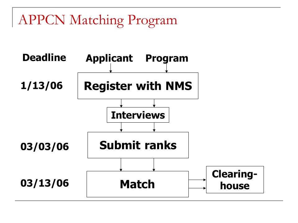 APPCN Matching Program
