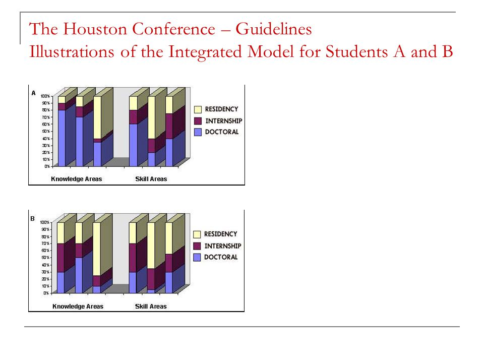 The Houston Conference – Guidelines Illustrations of the Integrated Model for Students A and B