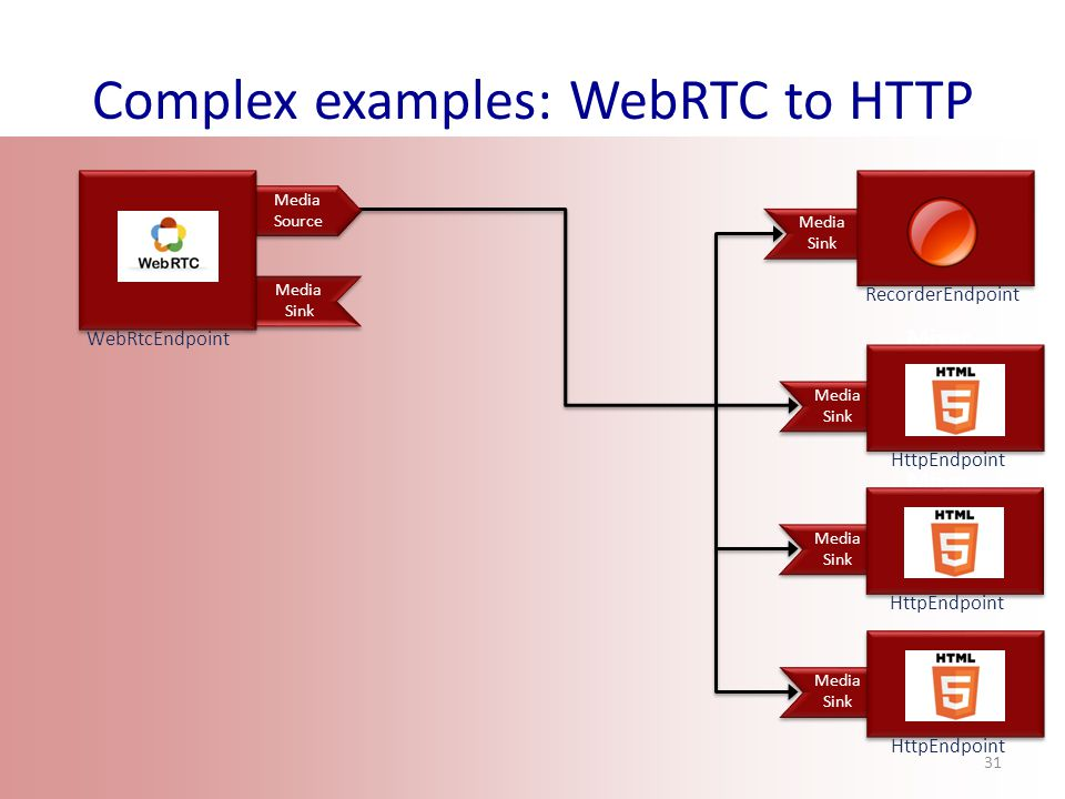 Complex examples: WebRTC to HTTP